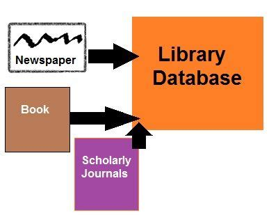 Best databases for research papers